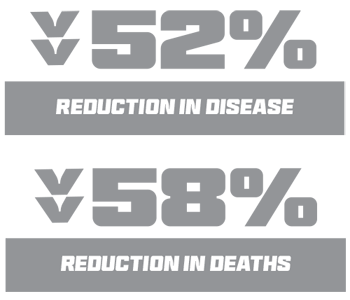 Reduction in disease, Reduction in deaths